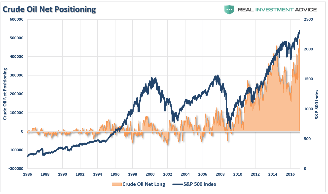 Crude Oil Net Long vs SPX 1986-2017