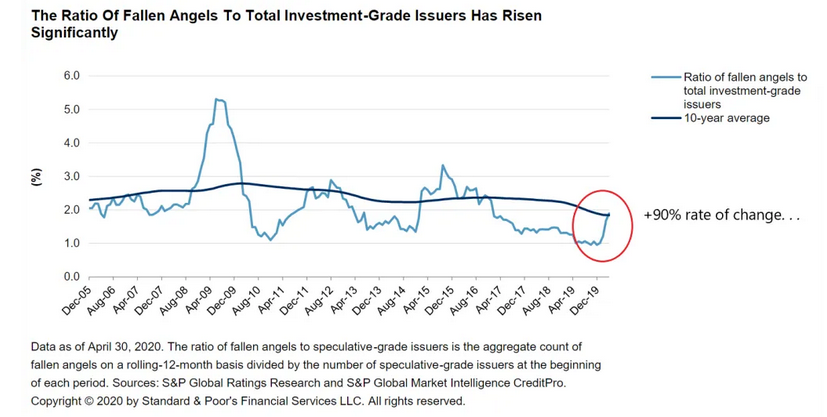 The Ratio Of Fallen Angels To Total Investment-Grade Issuers