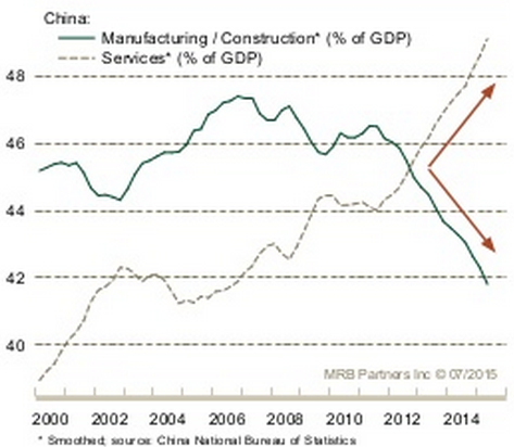China: MFG/Construction vs Services as % of GDP 2000-2015