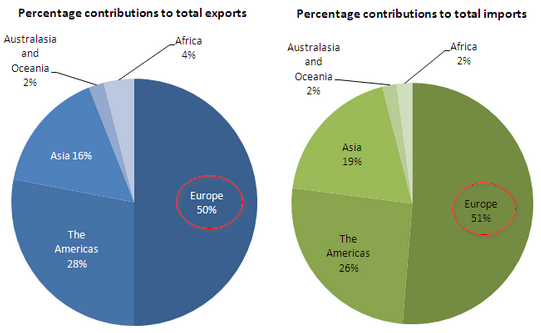 imported and export activity of belgium What are england's main exports england's main export partners are the united states, germany, the netherlands, france, and belgium.