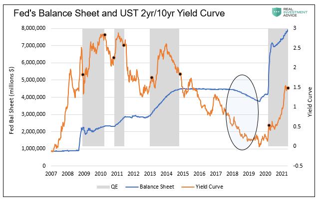 Fed Balance Sheet And UST 2Yr/10 Yr Yield Curve