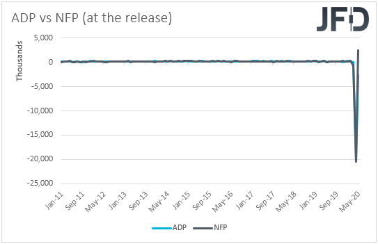ADP vs NFP employment reports