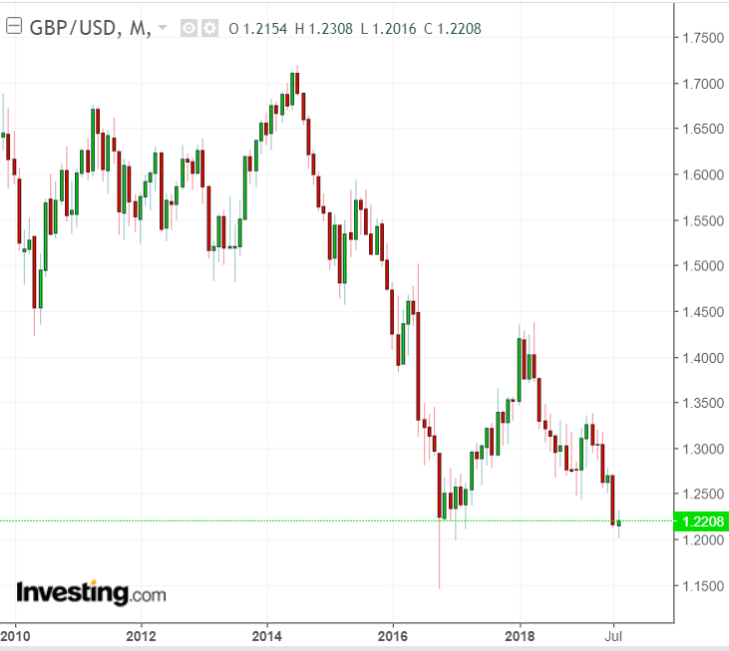 GBP/USD Monthly 2009-2019