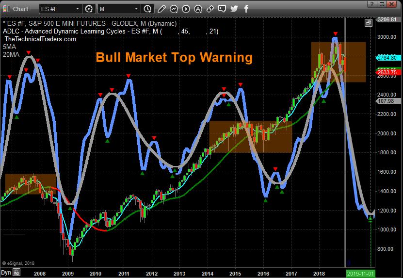 Bull Market Top Warning