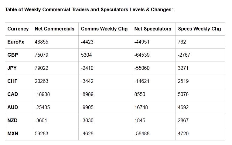 每周商业交易员和投机者水平表