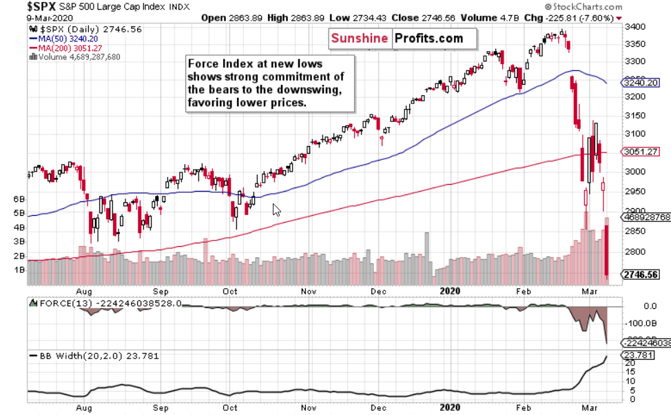 S&P 500 And The Force Index