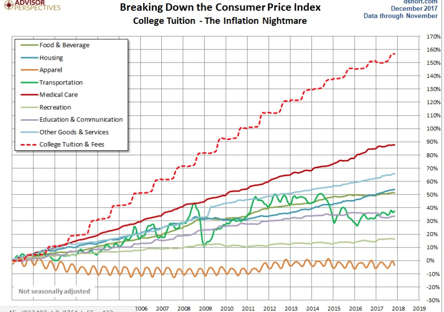 Breaking Down The Consumer Price Index