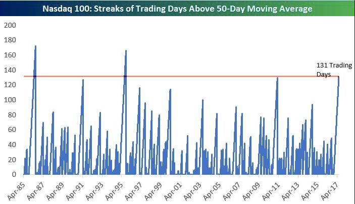 Nasdaq 100 Streaks of Days Above 50DMA