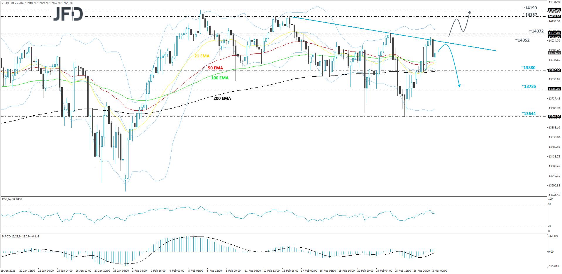 DAX cash index 4-hour chart technical analysis