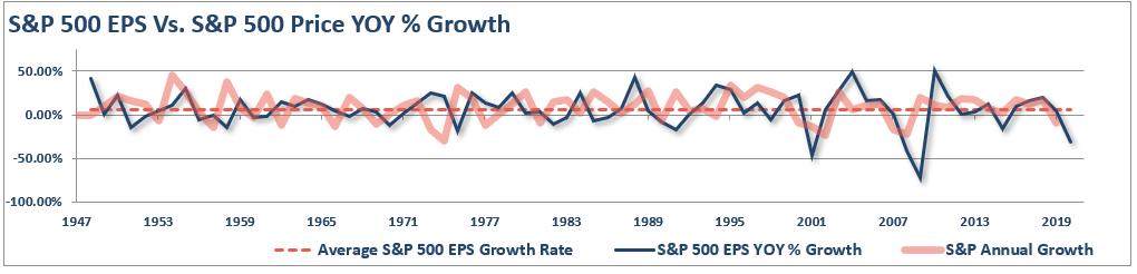 S&P 500 EPS Annual Price Vs EPS Growth