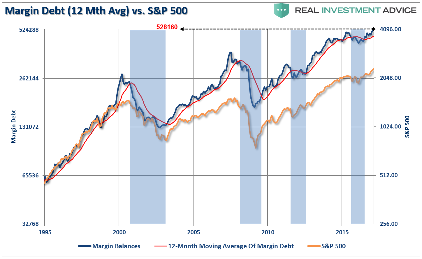 Debt And The S&P 500
