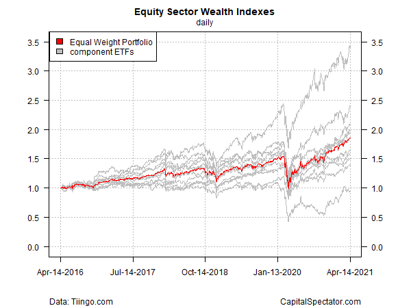 Equity Sector Wealth Indexes Daily Chart