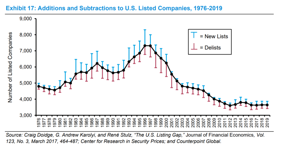 Addition And Subtractions To US Listed Companies