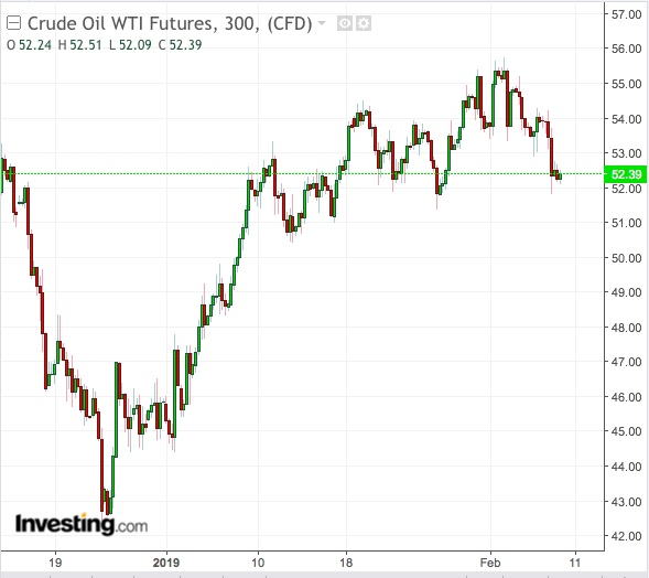 5-hour chart of WTI