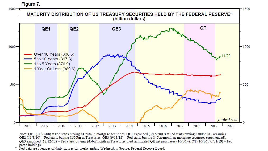 Treasuries Held By Federal Reserva