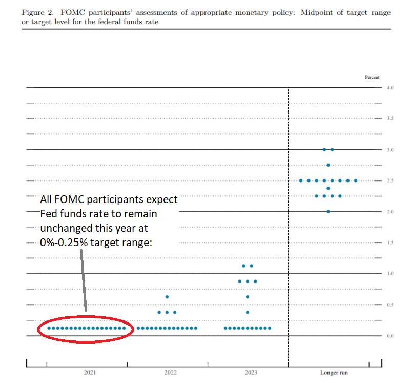 Fed's Interest Rates Expectations Dot Plot