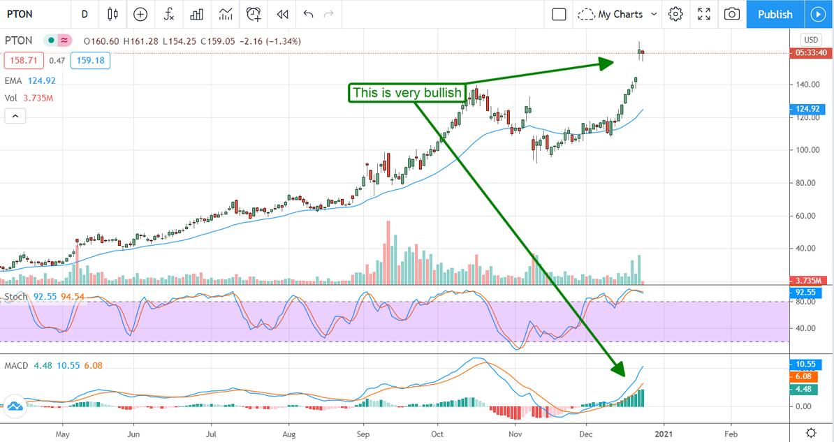 Peloton Stock Chart