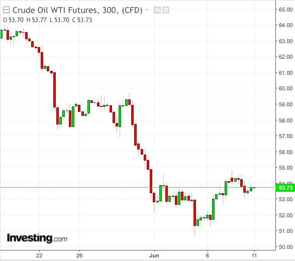 WTI 300 Dakikalık Grafik - Powered by TradingView