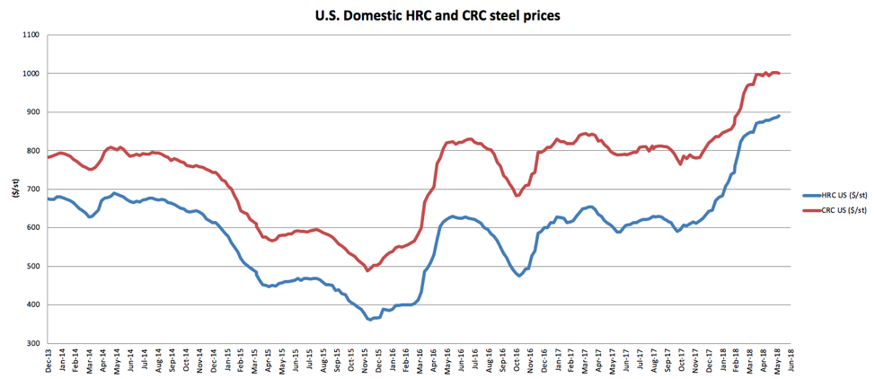 US Domestic HRC And CRC Steel Prices