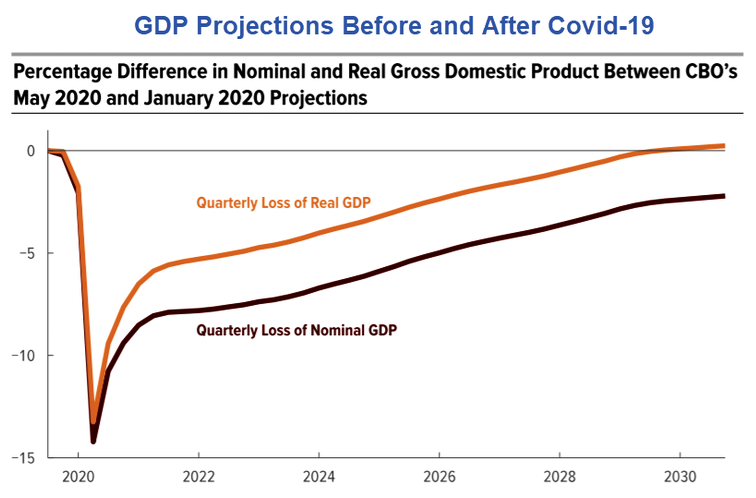 GDP Projection Before And After Covid-19