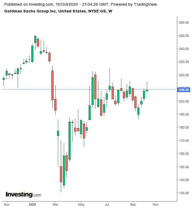 Goldman Sachs 1-Year Chart.