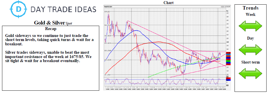 Gold And Silver Chart