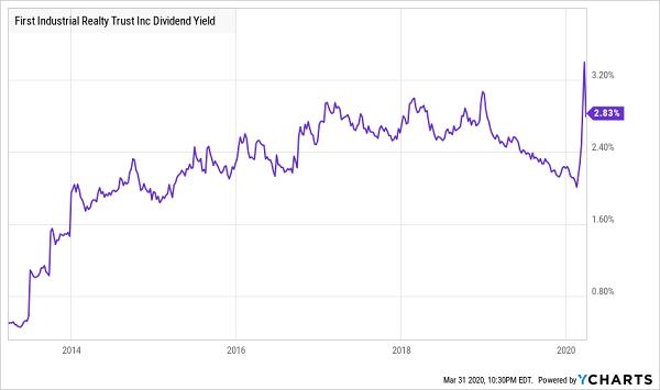 FR Price Yield Chart