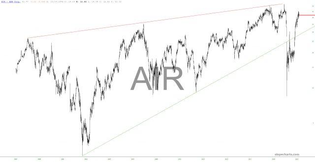 AAR Corp Chart.