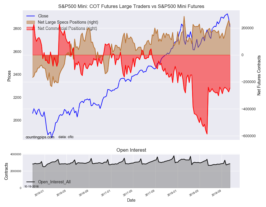 S&P500 Mini COT Futures Large Trader Vs S&P500 Mini Futures