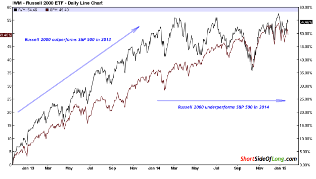 Rusell 2000 vs S&P 500: 2013 and 2014