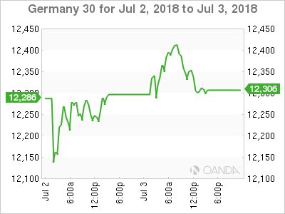 Germany 30 Chart