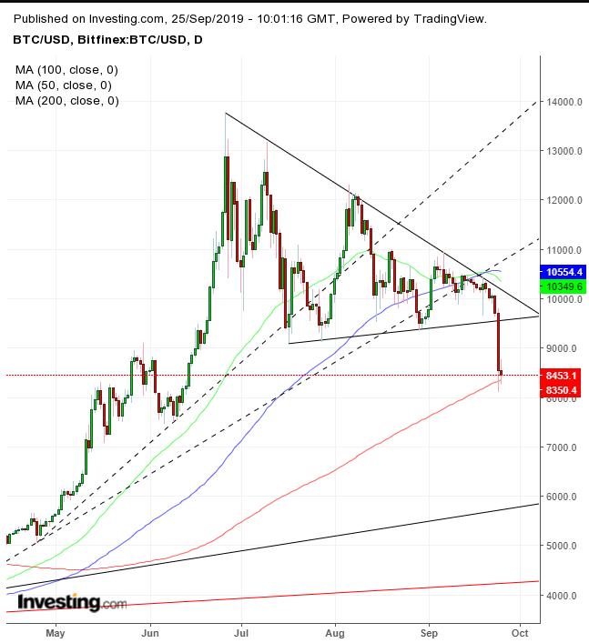 grafico bitcoin in diretta btc xlm tradingview