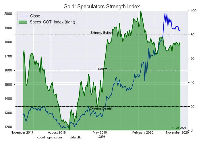 Gold Speculators Strength Index