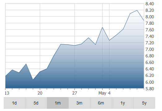 Alacer Gold Corp Stock Price Chart
