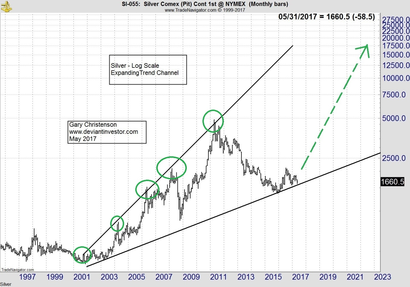 Silver COMEX Monthly Bars: 1999-2017