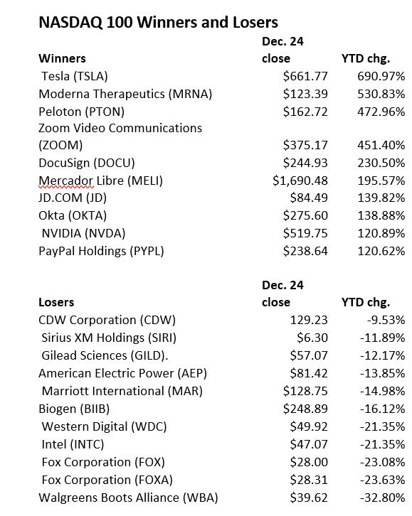 NASDAQ 100 2020 Winners and Losers