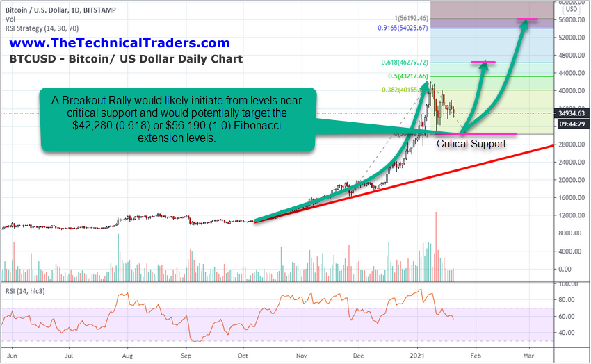 BTC/USD Chart.