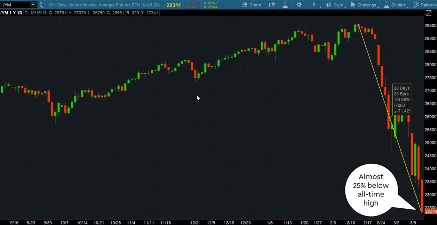 Dow Jones Industrial Average Futures