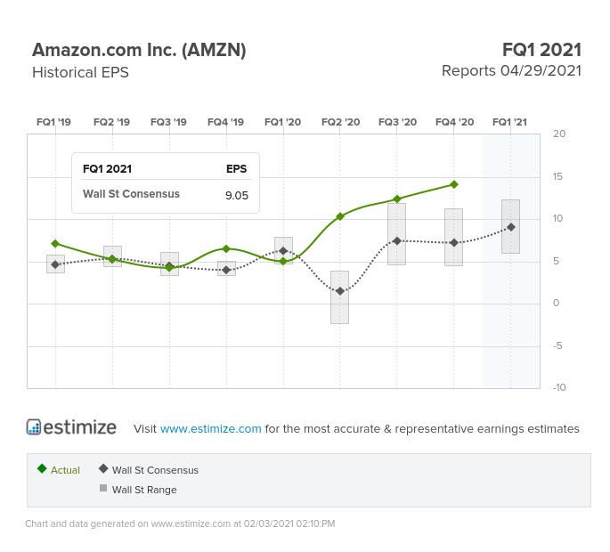 Amazon Inc Stock Historical EPS