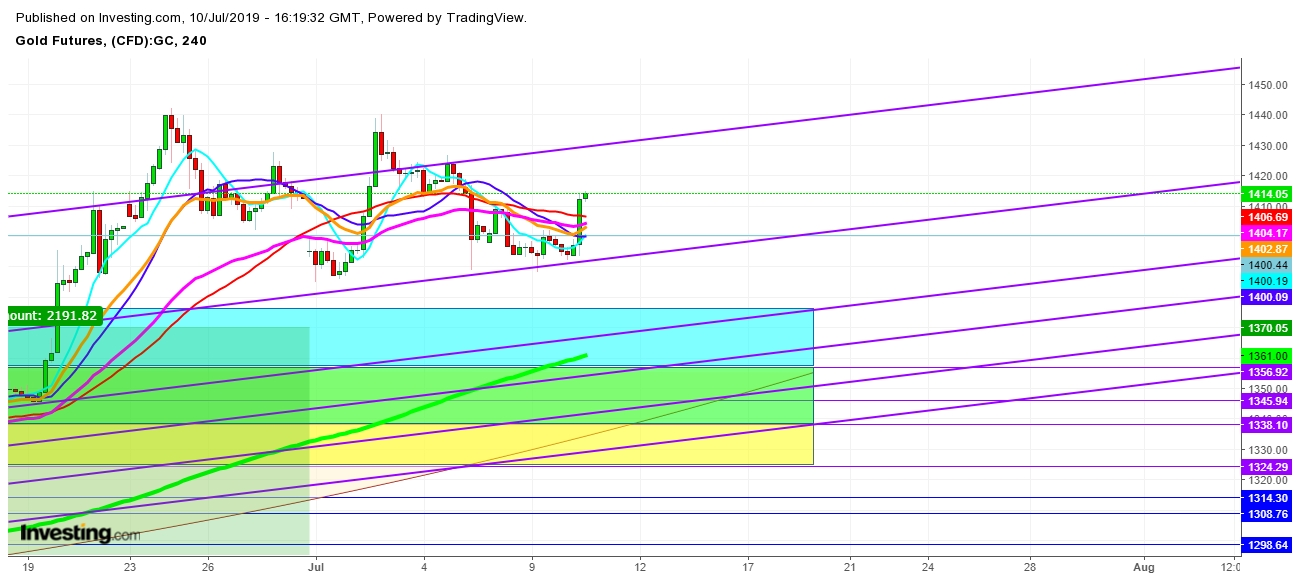 Gold Futures - 4 Hr. Chart