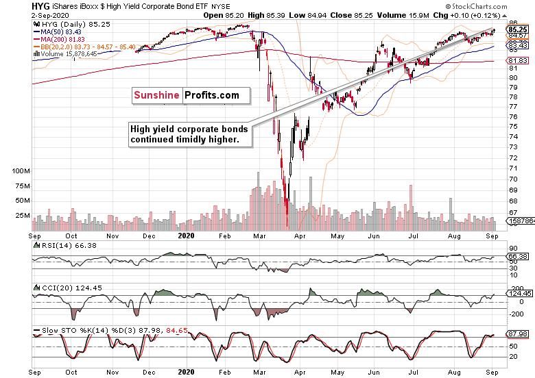 HYG High-Yield Corporate Bond ETF.