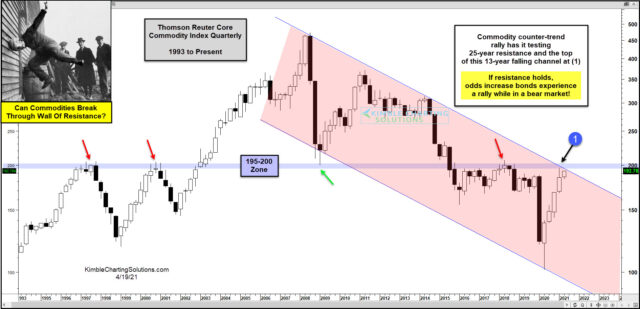Long-Term Thomson Reuters Core Commodity Index Chart.
