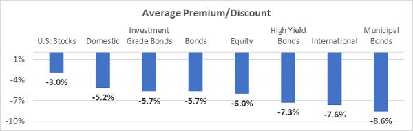 Average Premium-Discount