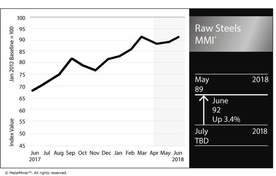 Raw Steels Monthly Metals Index