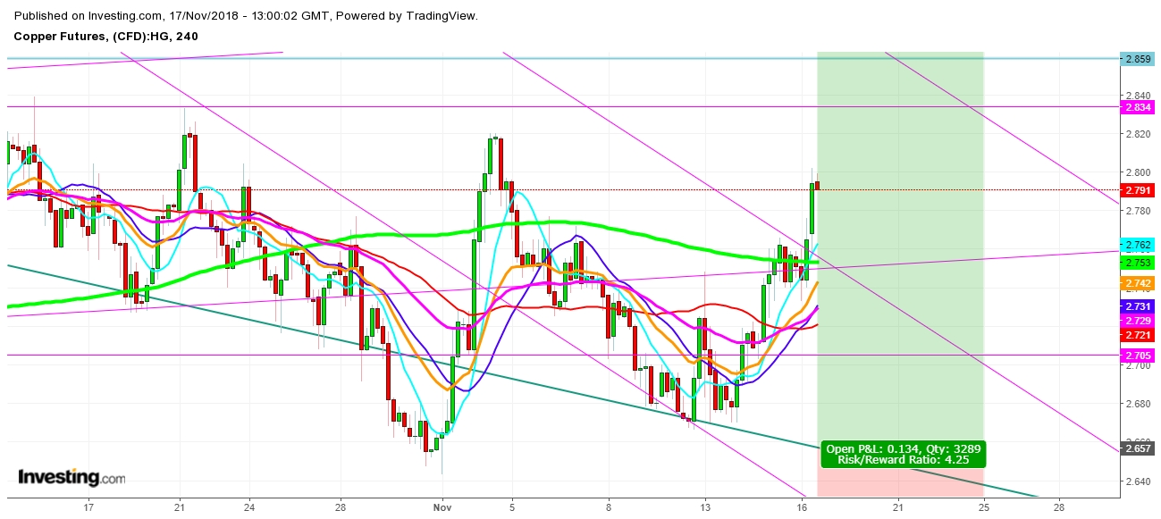 Copper Futures 4 Hr. Chart - Expected Trading Zones For The Week Of November 18th, 2018