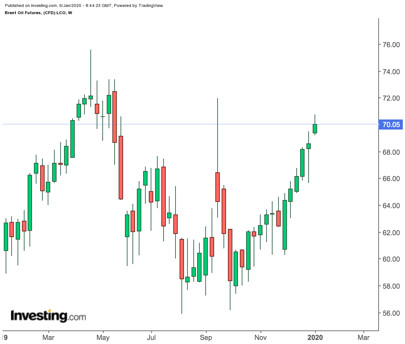 Brent Futures Weekly Price Chart
