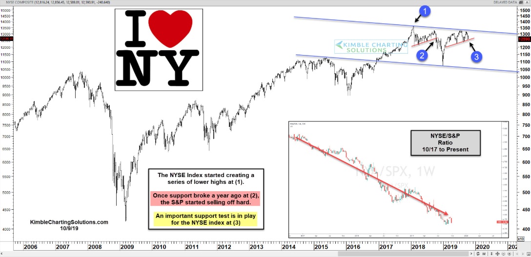 New York Stock Exchange Index:S&P 500 Ratio