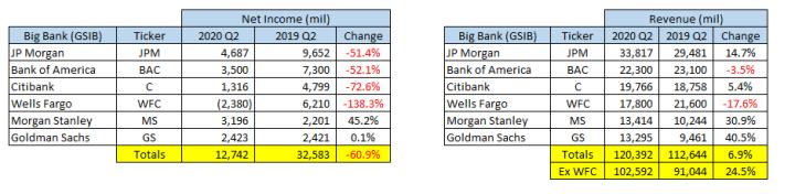 Big Banks Revenue Table
