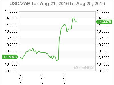 USD/ZAR Aug 21 To Aug 25, 2016