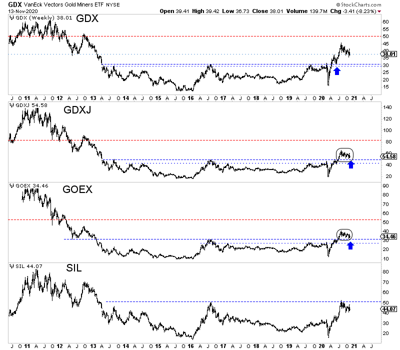 GDX:GDXJ:GEOX:SIL 2010-2020 Chart